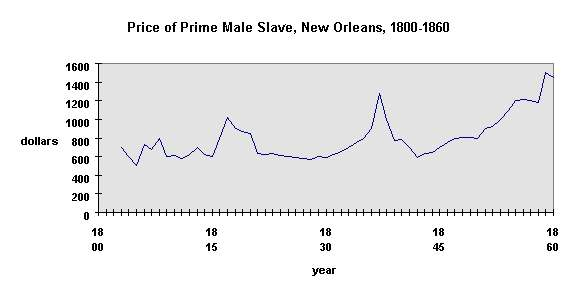 African Slave prices in New Orleans