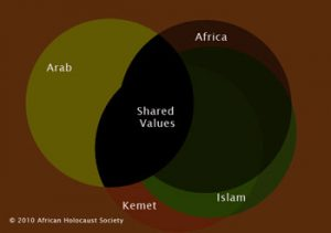 Islam and Ancient Egypt compared